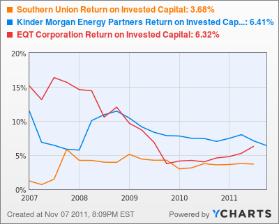 Southern Union Return on Invested Capital Chart